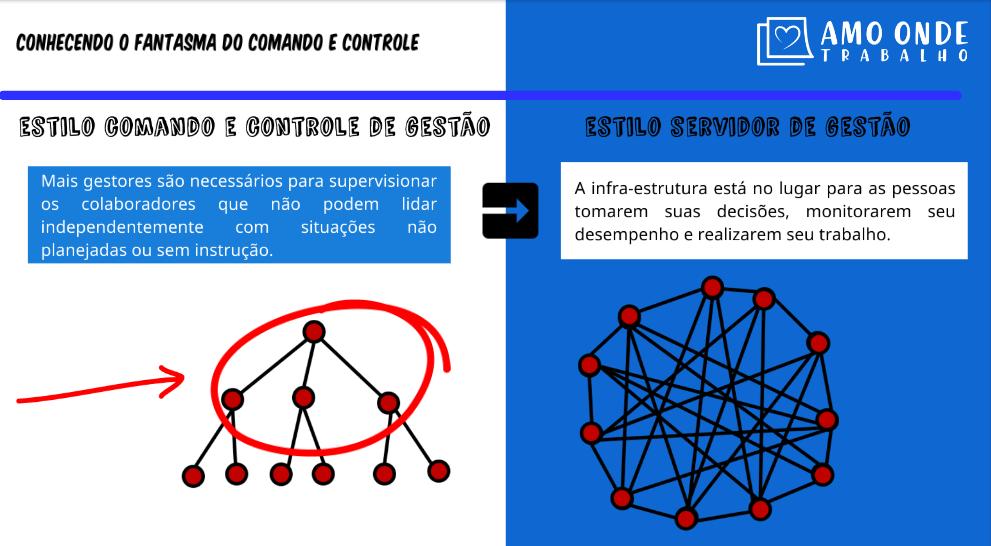 Estilo comando e controle vs estilo servidor 3