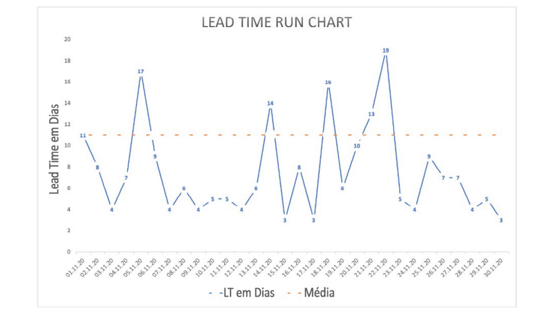 O que é Kanban? Lead Time Run