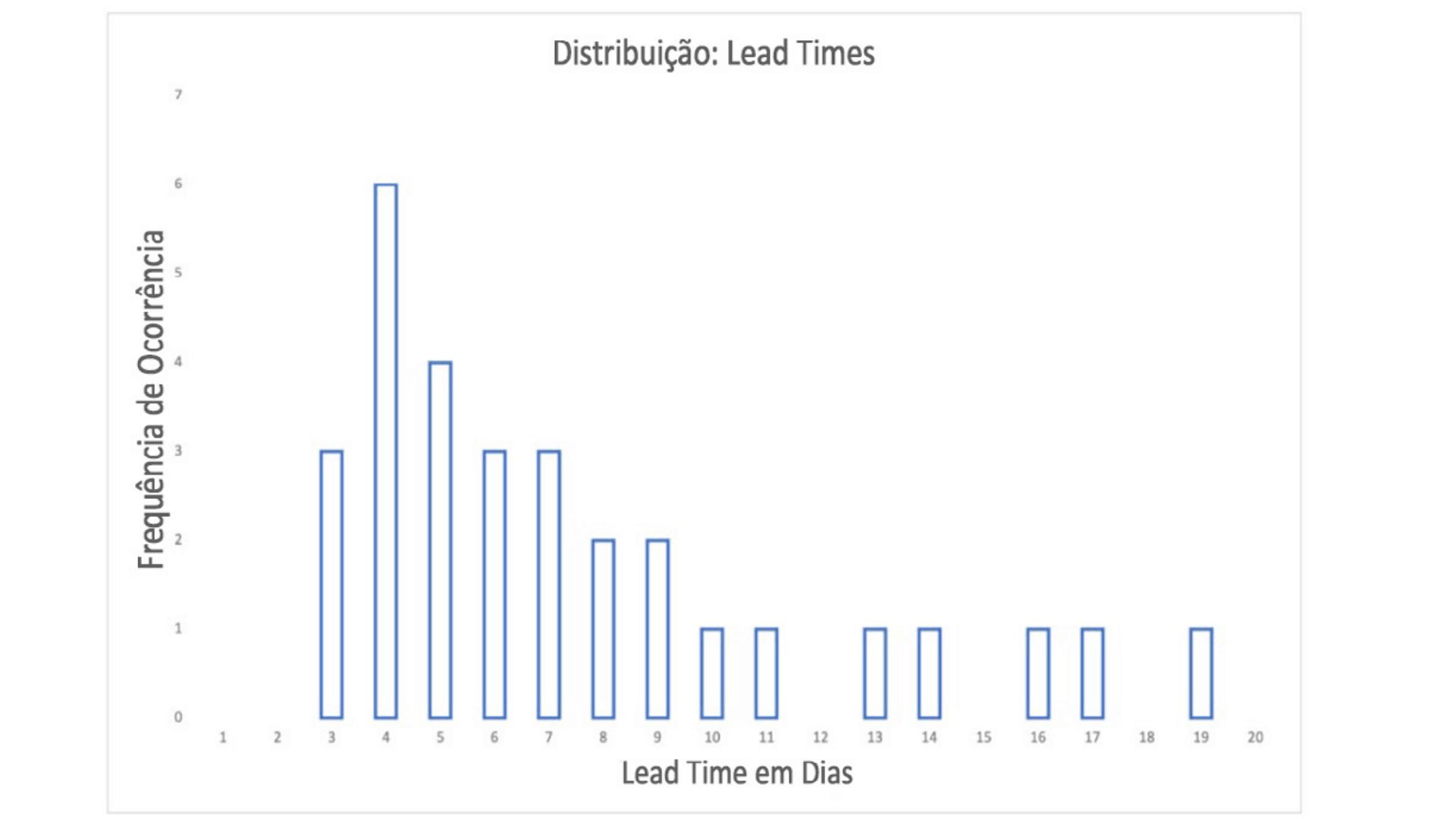 O que é Kanban? Distribuição Lead Time