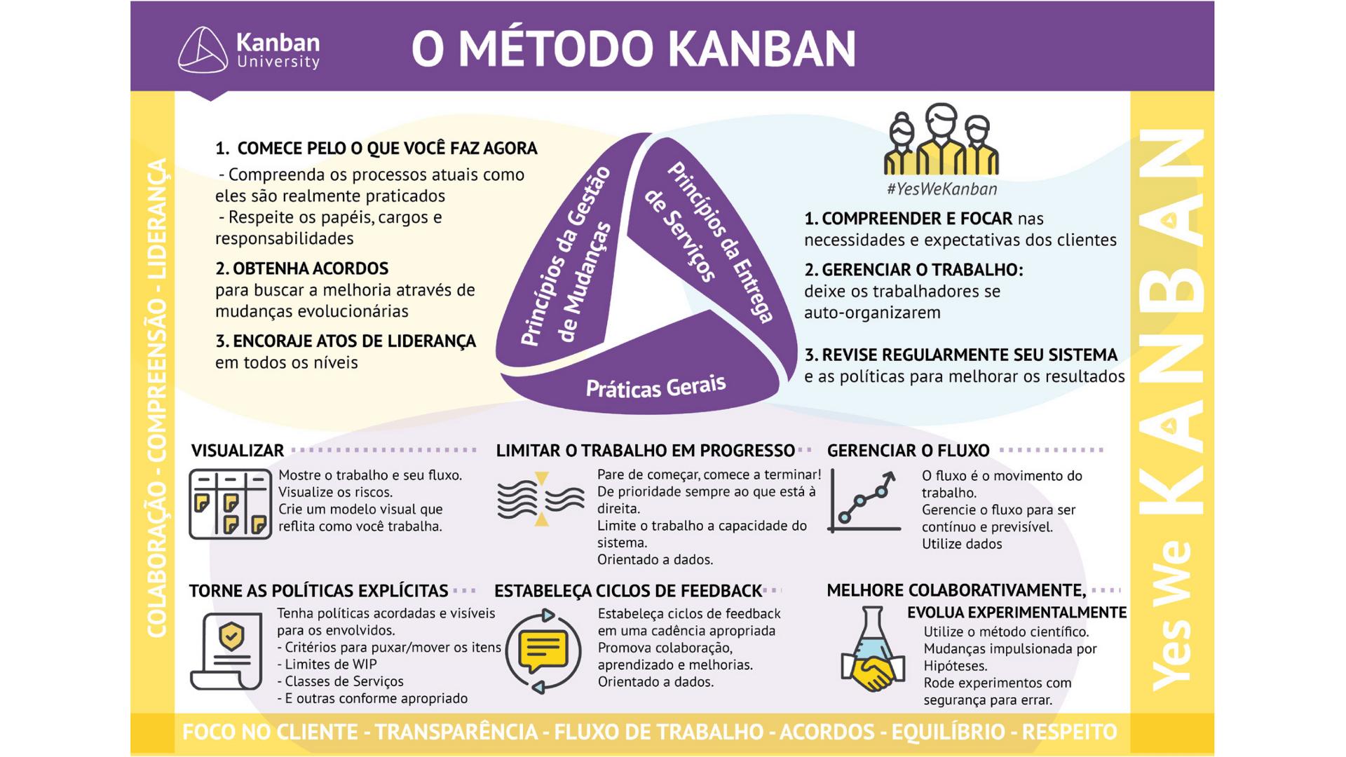 O que é Kanban?