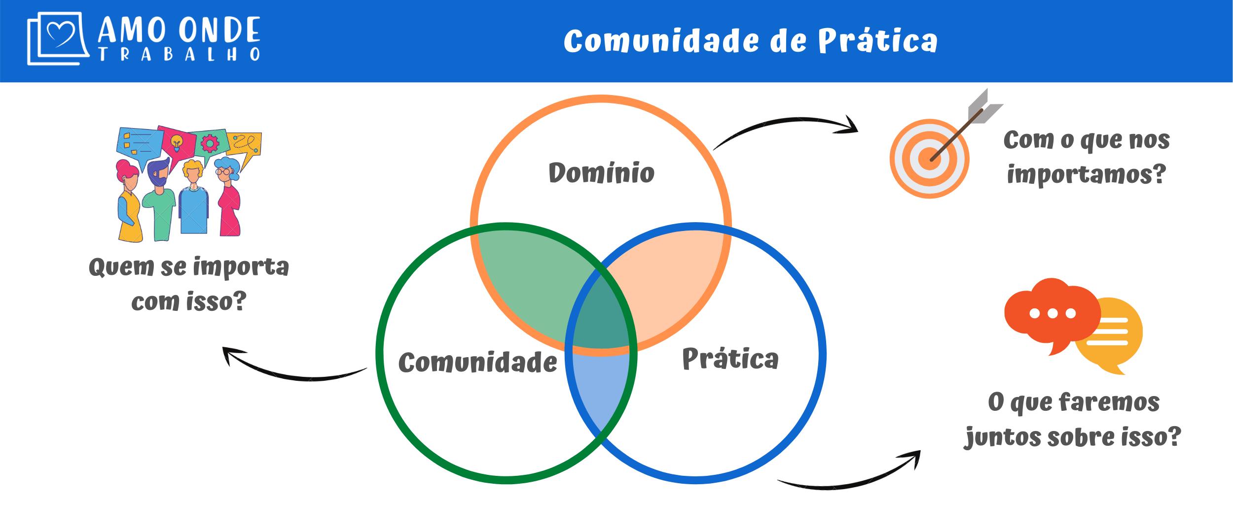 Comunidade de Prática