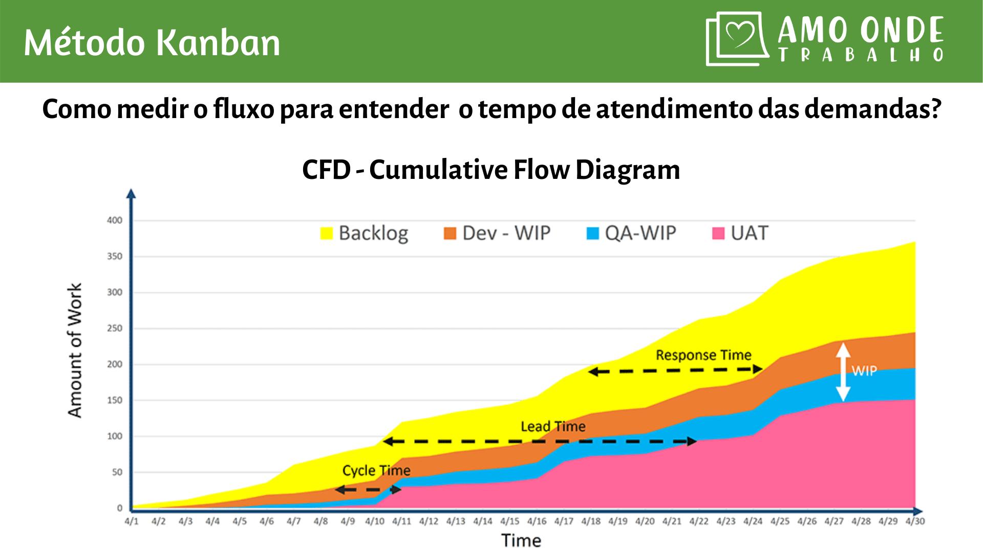 Gráfico CFD - Kanban