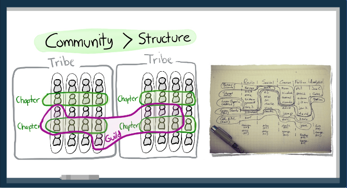 Estrutura Vs. Comunidades Spotify