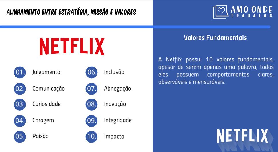 Valores Netflix